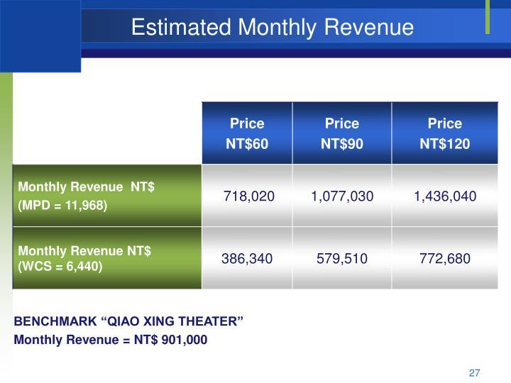 Estimated Monthly Revenue