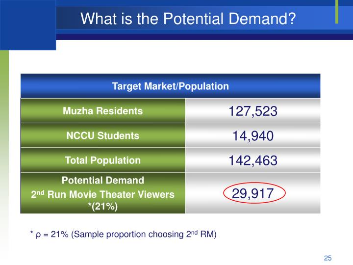 What is the Potential Demand?
