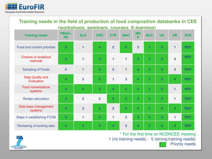 Training needs in the field of production of food composition databanks in CEE  (workshops, seminars, courses, E-learning)