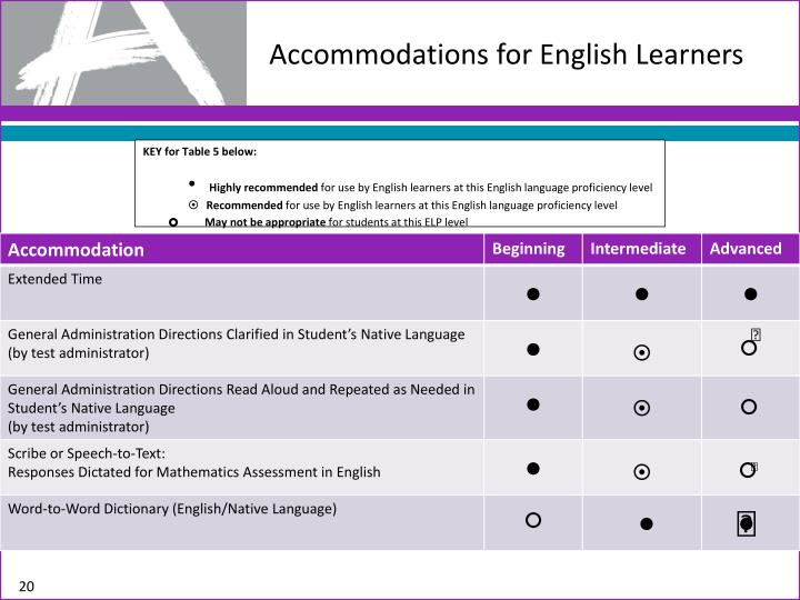 Accommodations for English Learners