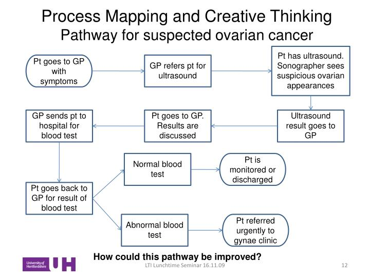 Process Mapping and Creative Thinking