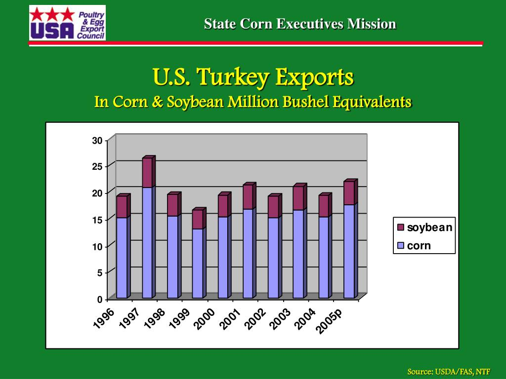 PPT - USA Poultry & Egg Export Council PowerPoint