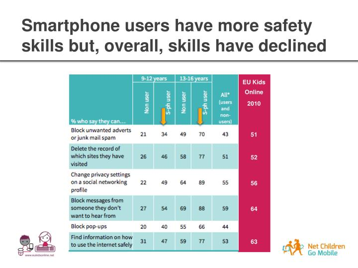 Smartphone users have more safety skills but, overall, skills have declined