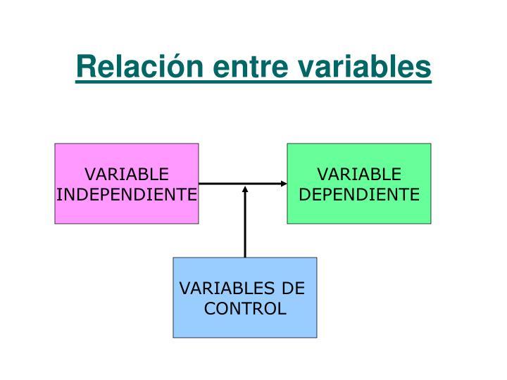 Relación entre variables