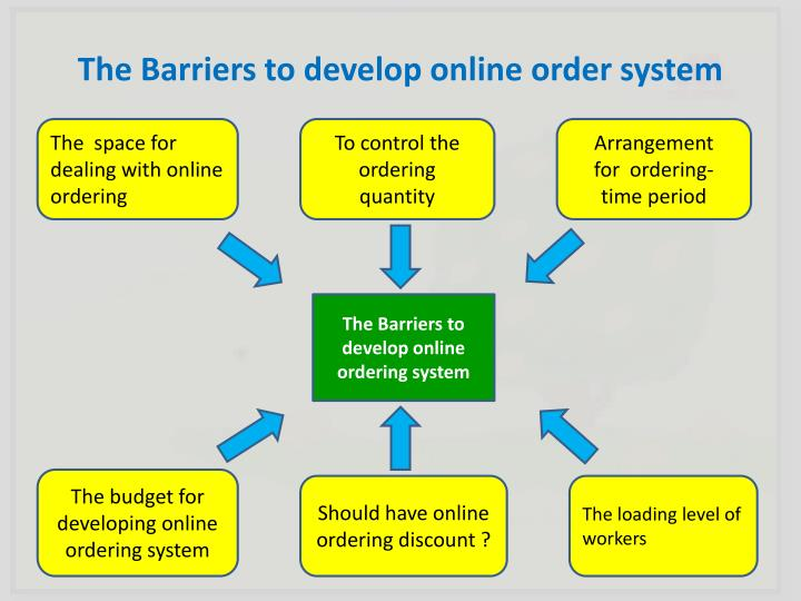 online food ordering system feasibility Download our free free feasibility study template which helps you to objectively decide whether to proceed with a proposed project visit us.
