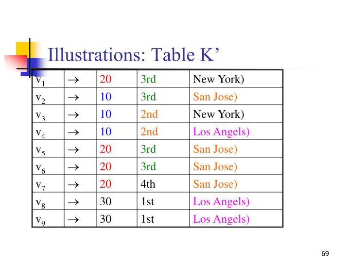 Illustrations: Table K'
