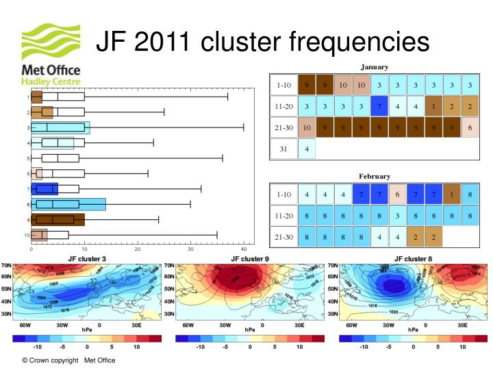 JF 2011 cluster frequencies