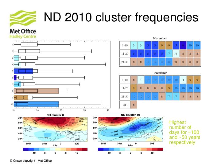 ND 2010 cluster frequencies