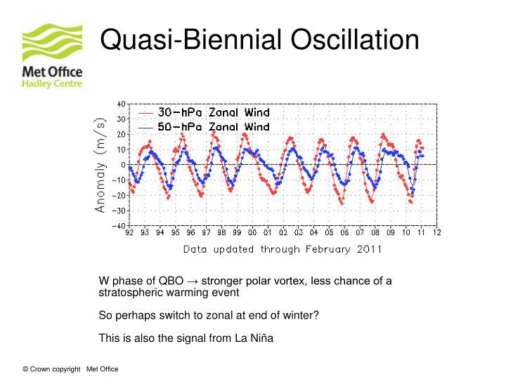 Quasi-Biennial Oscillation