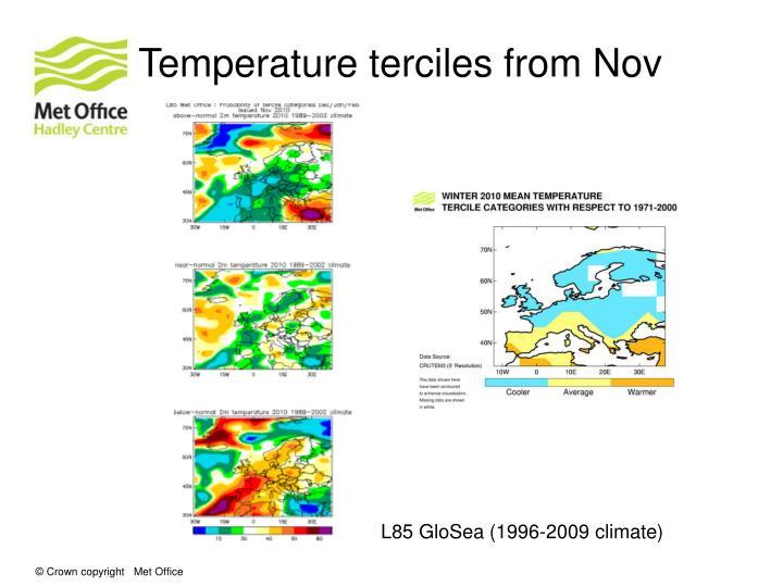 Temperature terciles from Nov