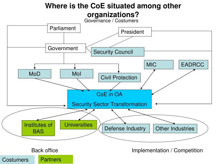 Where is the CoE situated among other organizations?