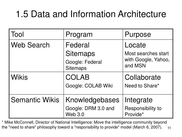 1.5 Data and Information Architecture