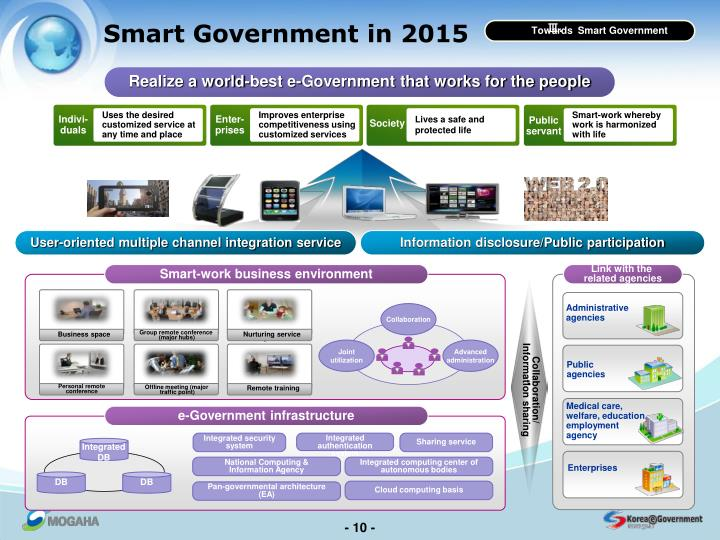 Smart Government in 2015