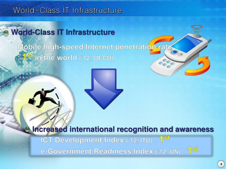 World best e gov korea abstract