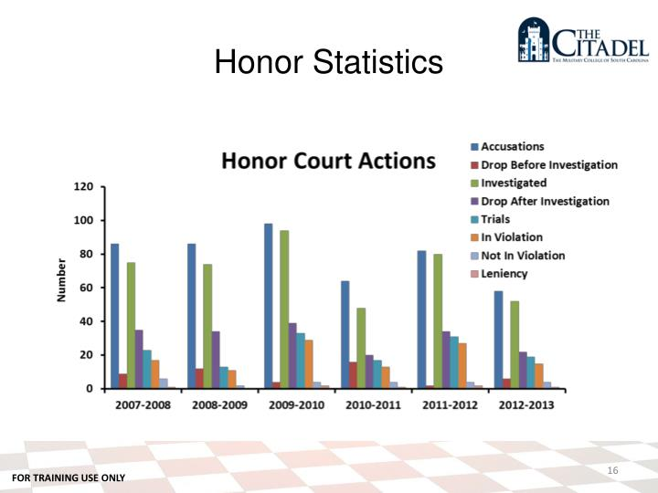 Honor Statistics