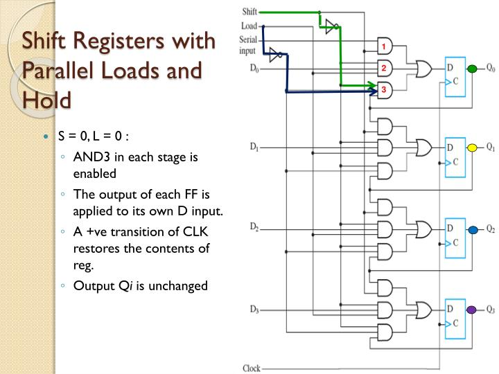 Shift Registers with