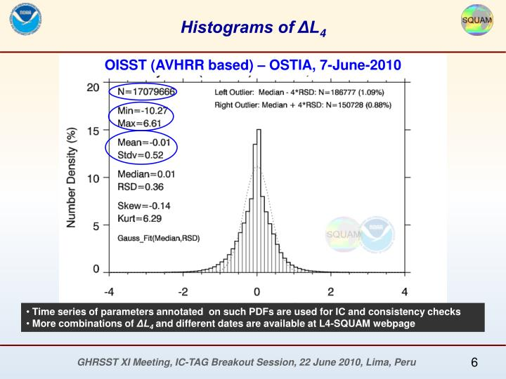Histograms of ΔL