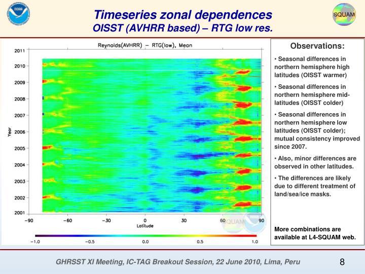 Timeseries zonal dependences