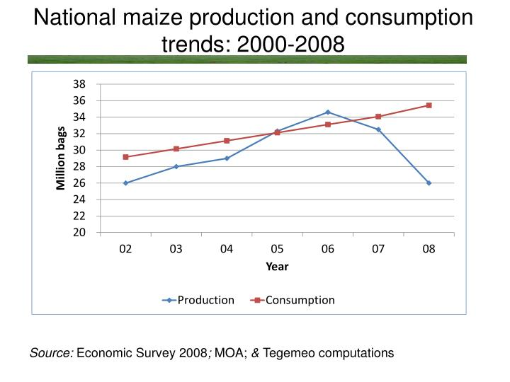 National maize production and consumption  trends: 2000-2008