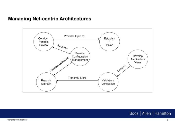 Managing Net-centric Architectures