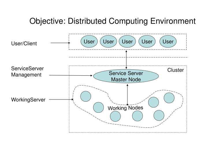 Objective distributed computing environment