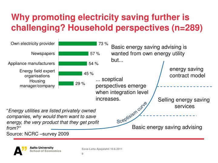 Why promoting electricity saving further is challenging? Household perspectives (n=289)