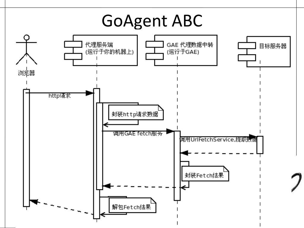 PPT - GoLang in GoAgent PowerPoint Presentation - ID:4412668