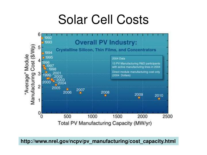 Solar Cell Costs