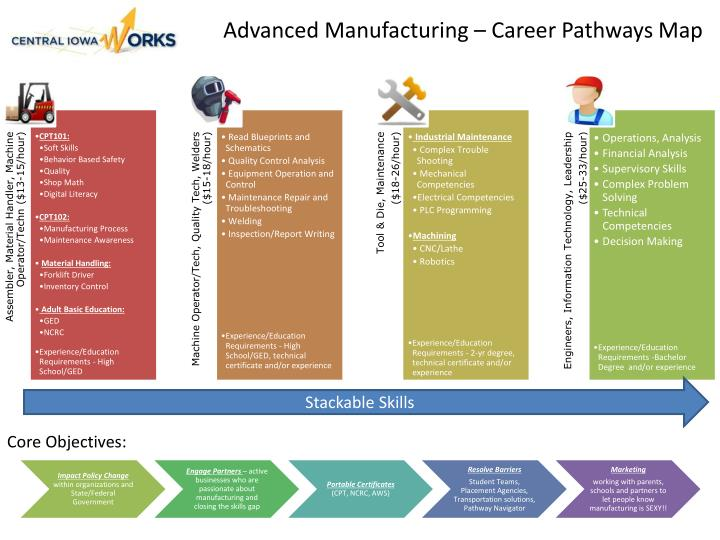 Advanced Manufacturing – Career Pathways Map