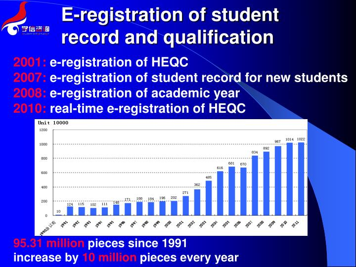 E-registration of student record and qualification