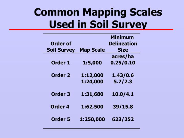 Common Mapping Scales