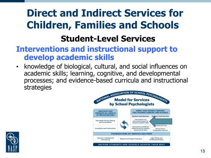 Ppt nasponline powerpoint presentation id4413749 direct and indirect services for children families and schools malvernweather Gallery