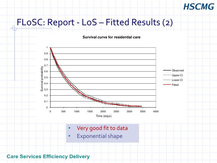 FLoSC: Report - LoS – Fitted Results (2)