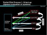 partial pilot process 1 q fact up upward evaluation of systems