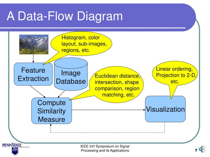 A Data-Flow Diagram