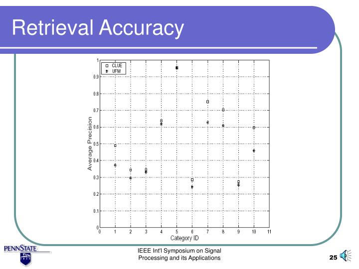 Retrieval Accuracy
