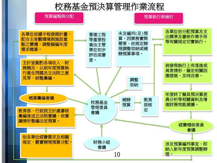 校務基金預決算管理作業流程