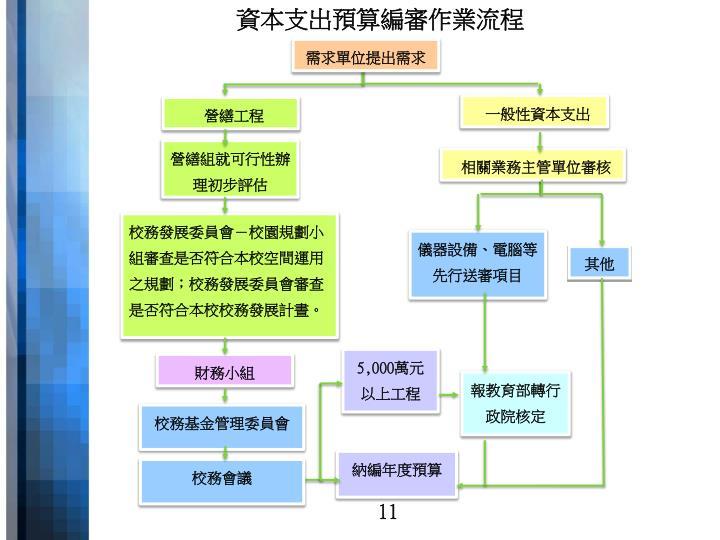 資本支出預算編審作業流程