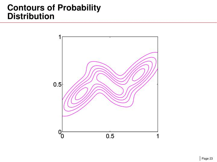 Contours of Probability Distribution