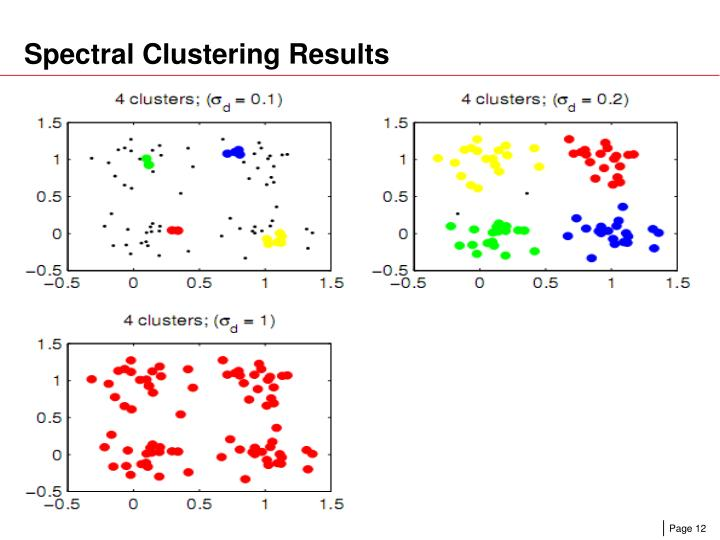 Spectral Clustering Results