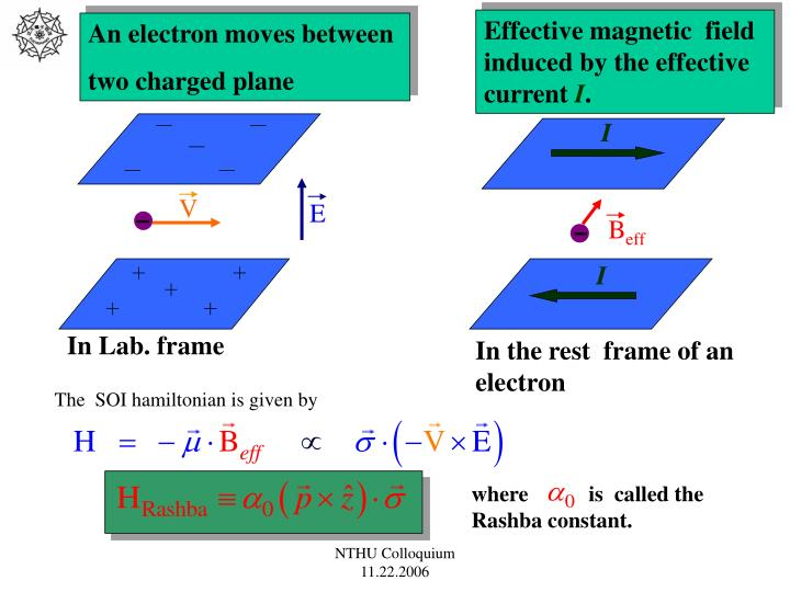 Effective magnetic  field induced by the effective  current