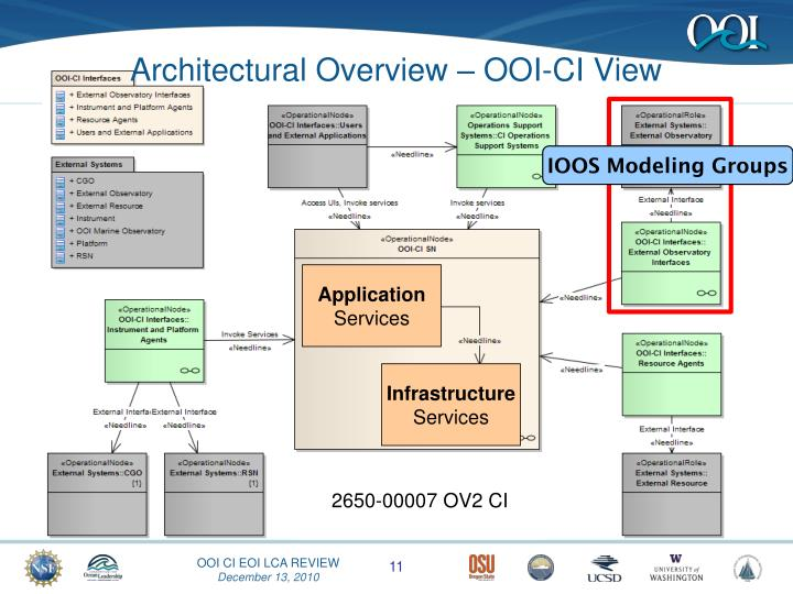 Architectural Overview – OOI-CI View