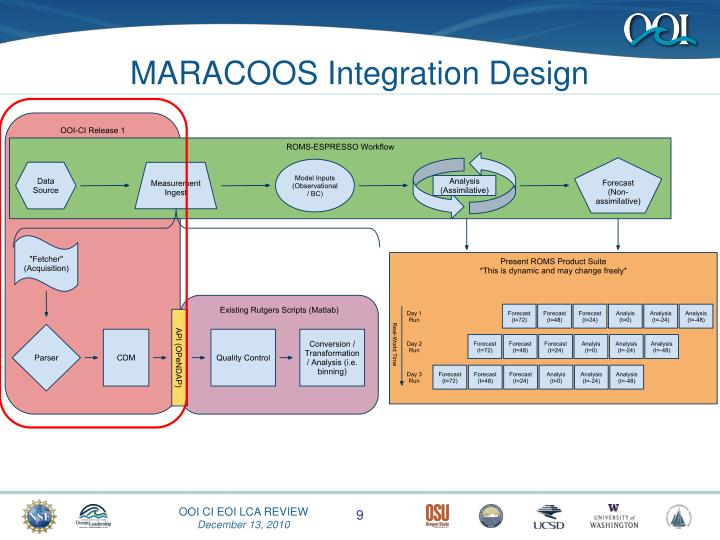 MARACOOS Integration Design