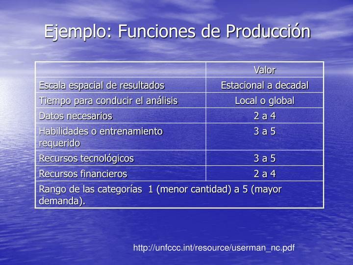 Ejemplo: Funciones de Producción