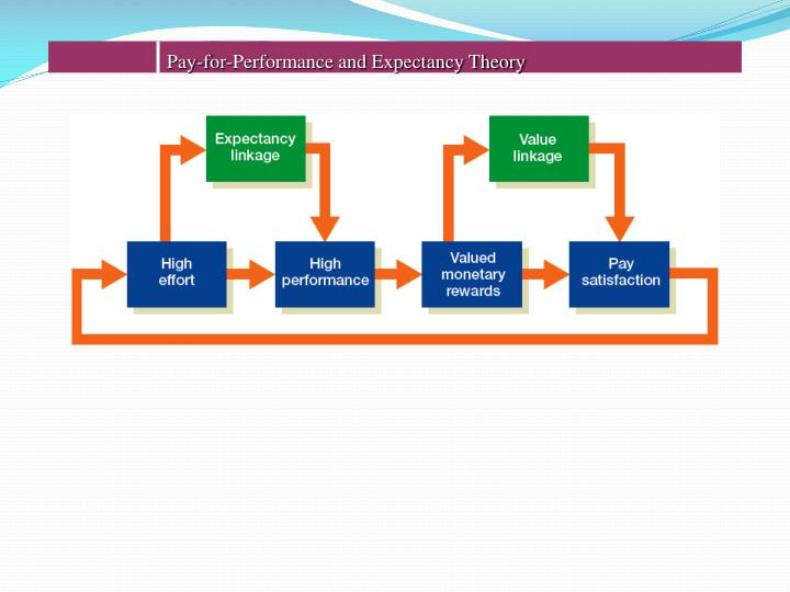 Pay-for-Performance and Expectancy Theory