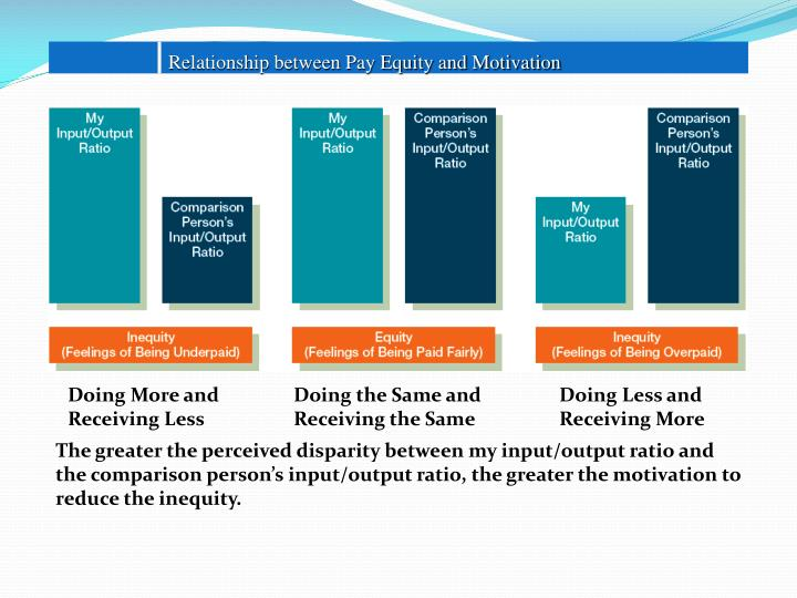 Relationship between Pay Equity and Motivation