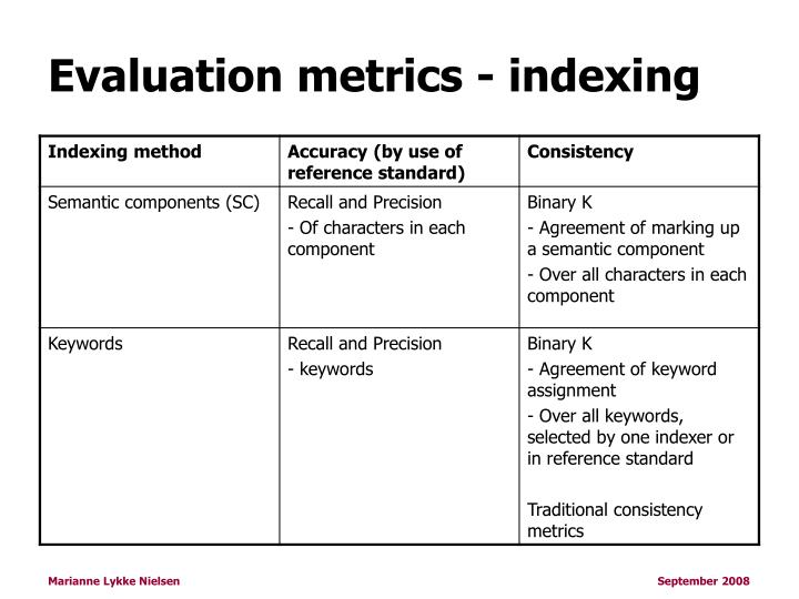 Evaluation metrics - indexing