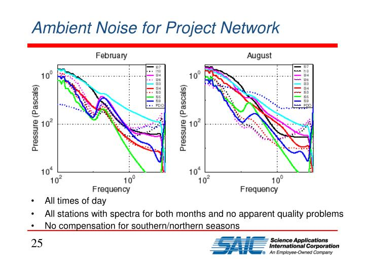 Ambient Noise for Project Network