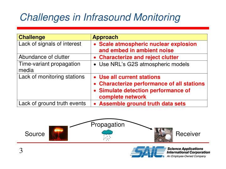 Challenges in infrasound monitoring