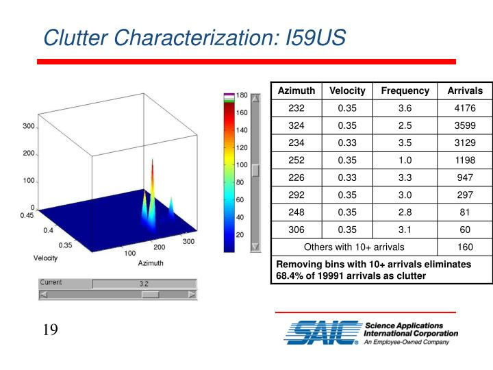 Clutter Characterization: I59US